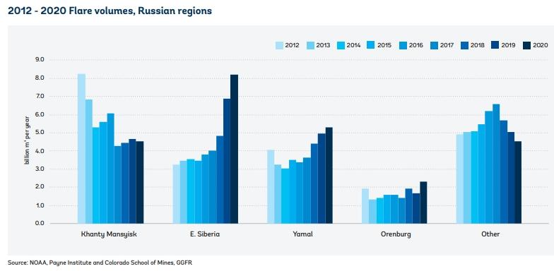 Плюс 8 % за год: Россия снова возглавила мировой антирейтинг по сжиганию ПНГ